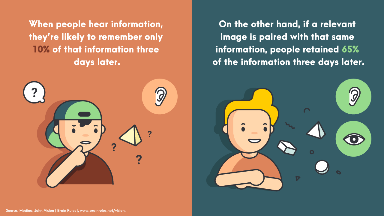 Visuals and Infographics